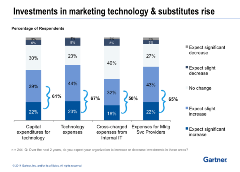 Gartner_Investment in Marketing Technology & Substitutes Rise