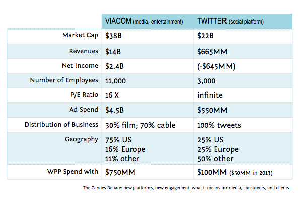 2014 Cannes Debate_Viacom v Twitter Stats