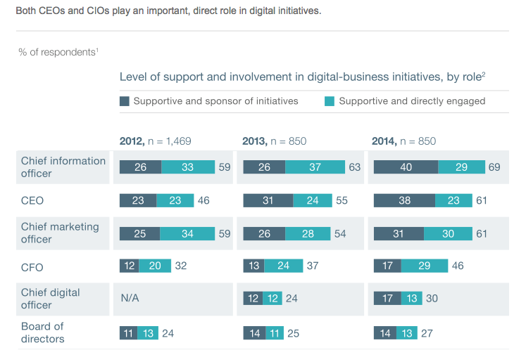 CIO and CEO Play a direct role in Digital Growth_McKinsey