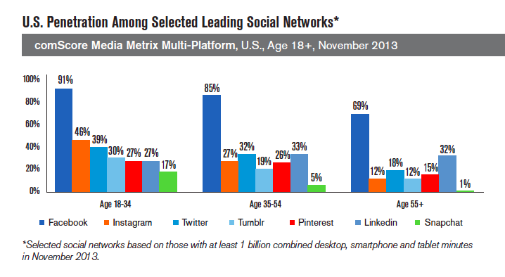 Social Networks Use by Millennials 2013