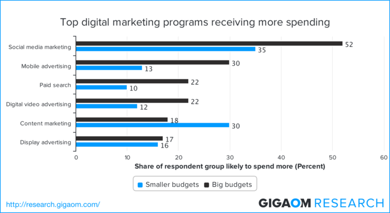 Top-digital-marketing-programs-receiving-more-spending-2328371