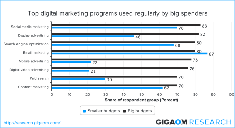 Top-digital-marketing-programs-used-regularly-by-big-spenders-2328311