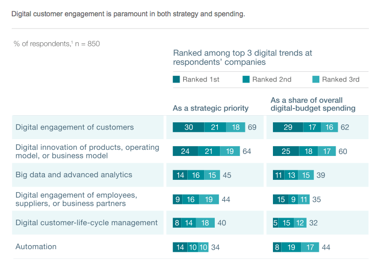 Digital Customer Engagement Ranks First_McKinsey