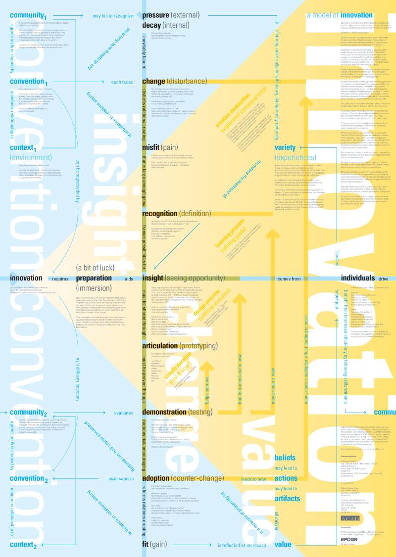 Ddo-concept-map-innovation