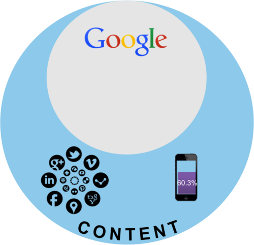 Content is Bigger than Google