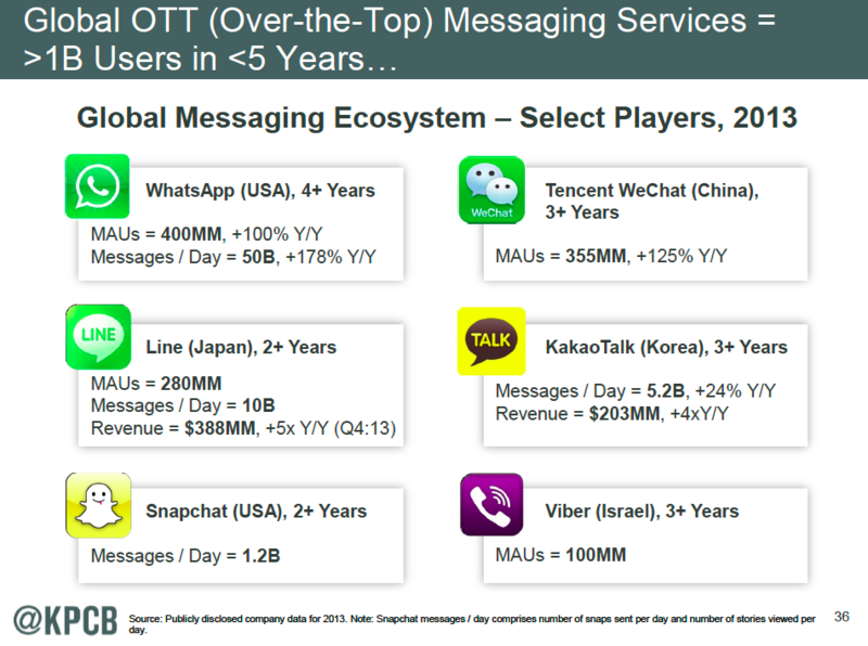 Global Messaging  Services Trend Data_2014