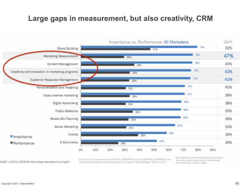 Large Gaps in Digital.png Marketing