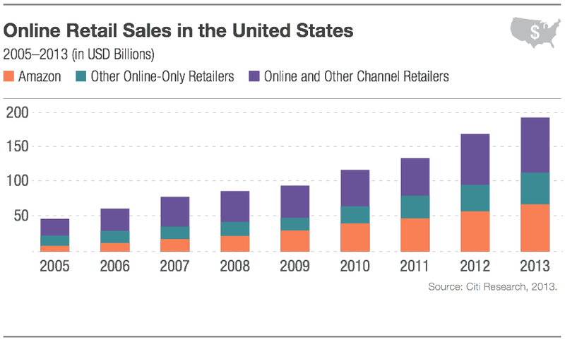 Online Retail Sales_US_2013