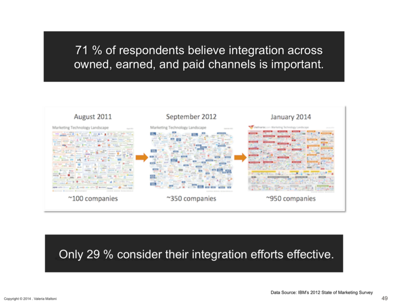 Technology Integration Difficulties