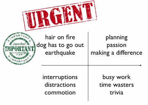 Urgent vs. Important