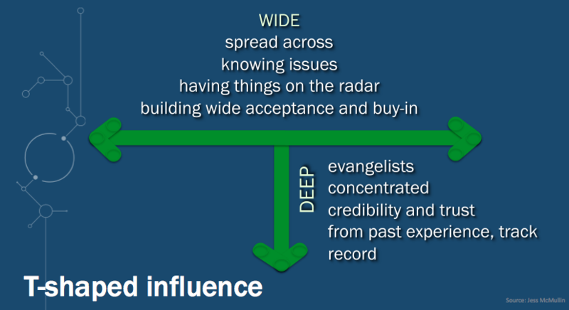 T-Shaped Influence