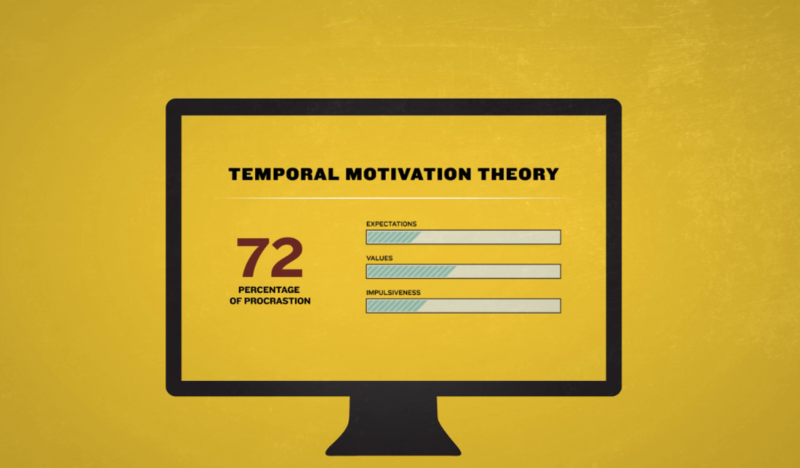 Temporal Motivation Theory