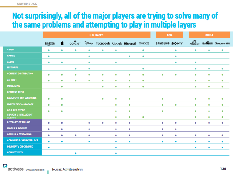 Major digital media players