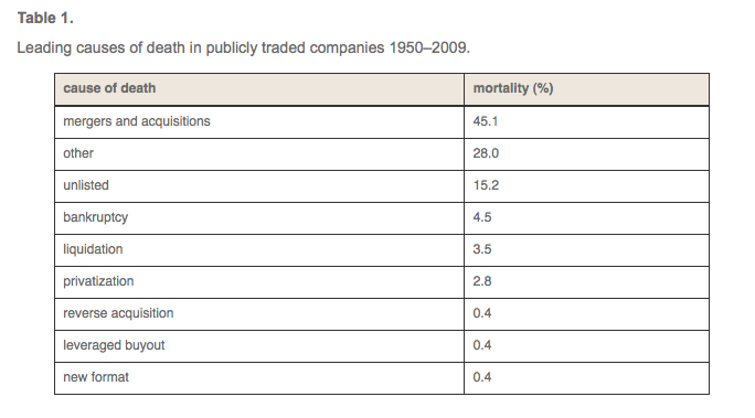 Leading Causes of Death of Publicly Traded Companies