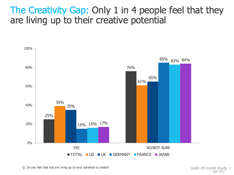 The Creativity Gap