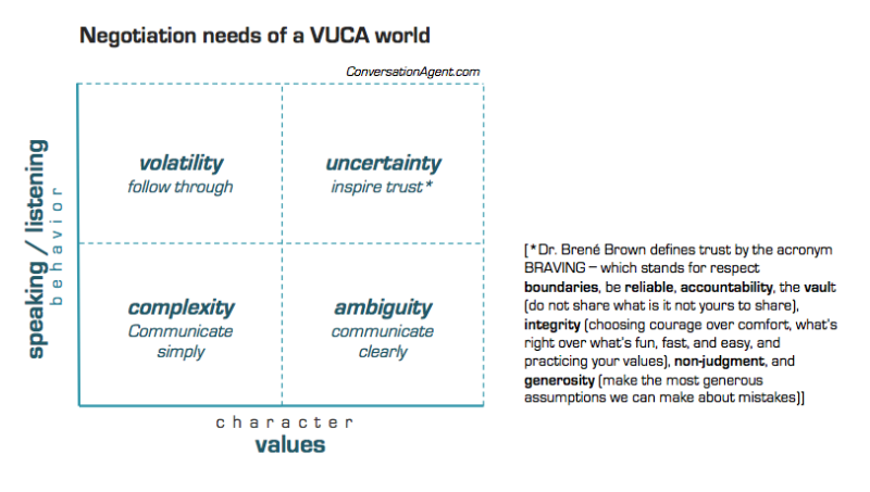 Negotiating in a VUCA world