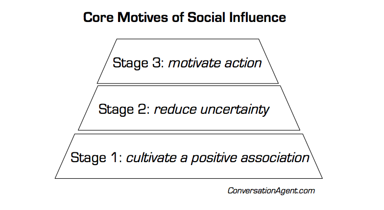 Core Motivs of Social Influence