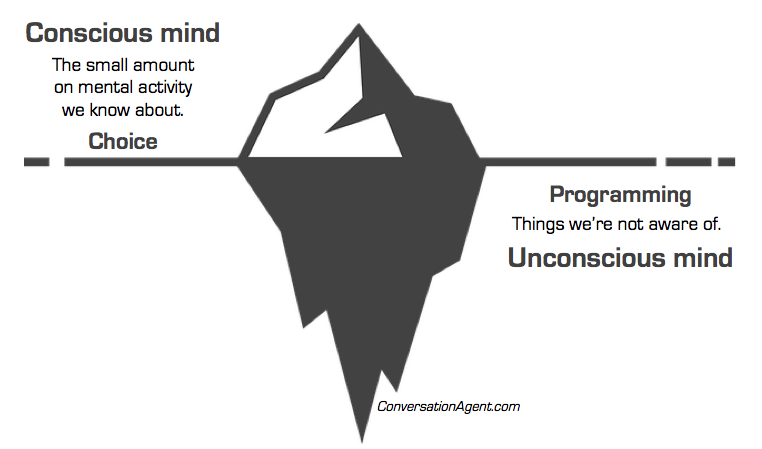 Role of unconscious mind