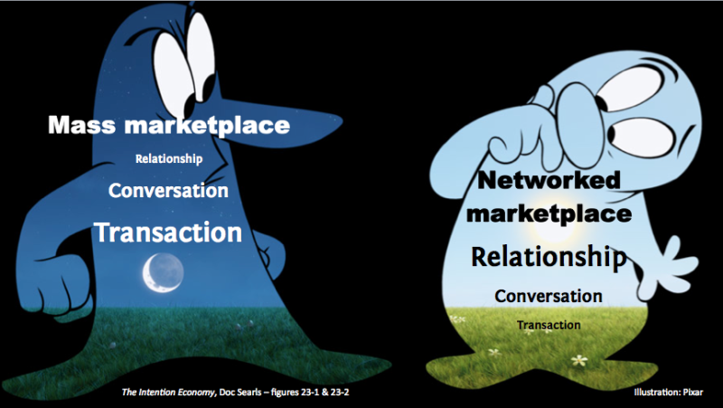 Networked Marketplace