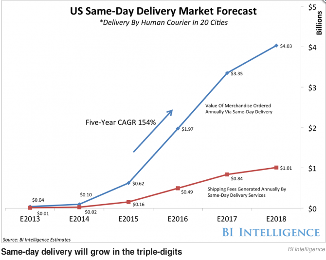 US same Day Delivery forecast