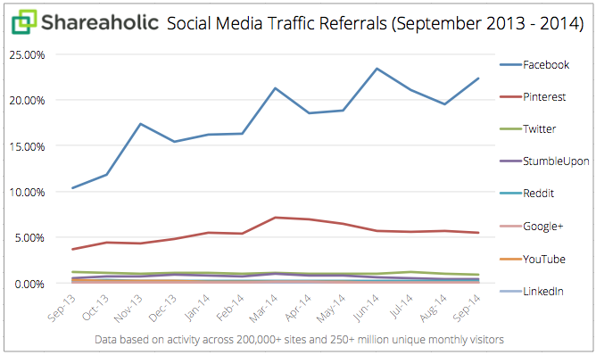 Social-Media-Traffic-Referrals-Report-Oct-2014-graph