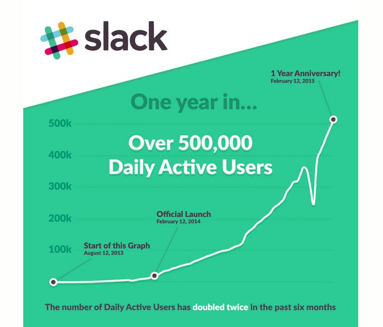 Slack_One Year Growth_Feb2015