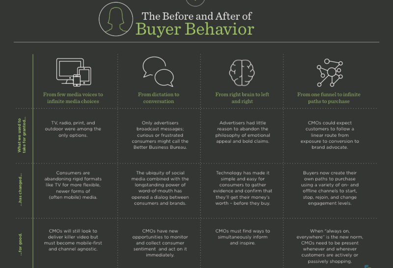 Before and After of Buyer Behavior