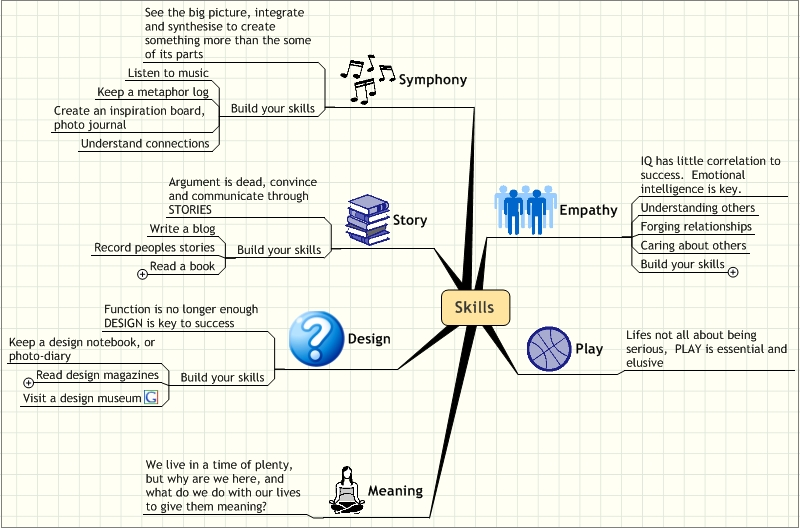 A Whole New Mind mindmap