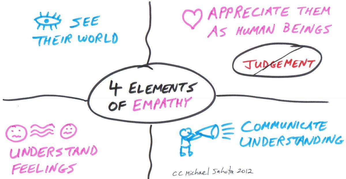 Empat atribut empati