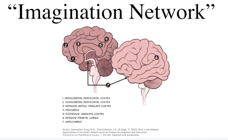 Imagination Network