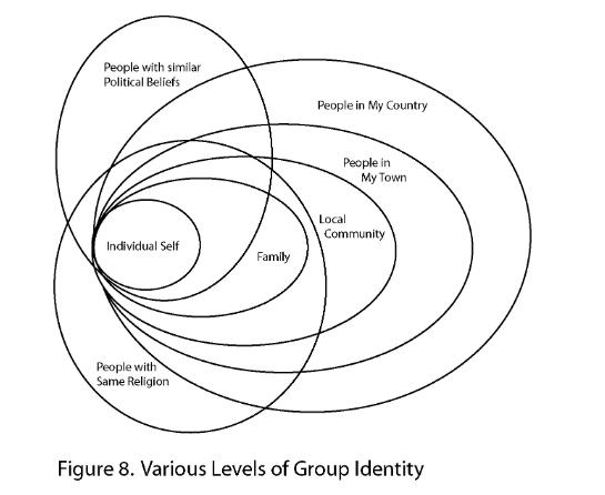 Various levels of group identity Toru Sato