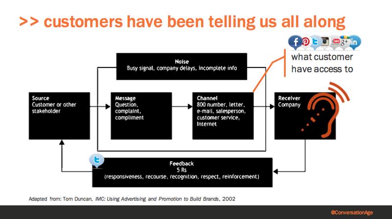 Customer Company interactions