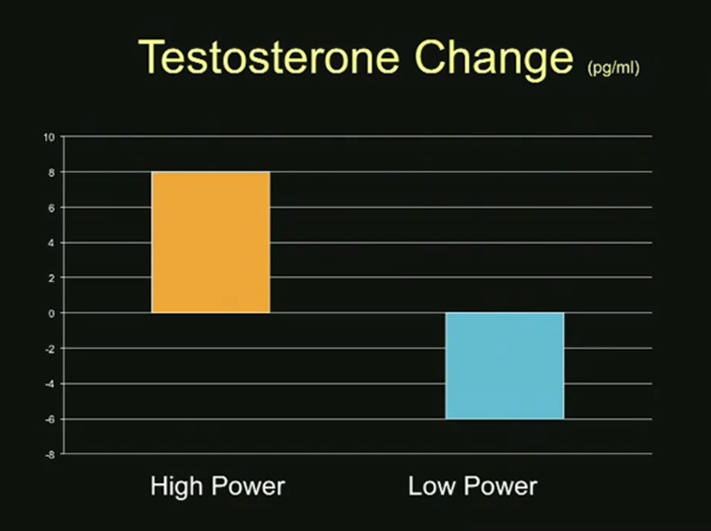 Testosterone Change