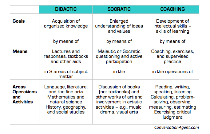 Three ways of teaching and learning