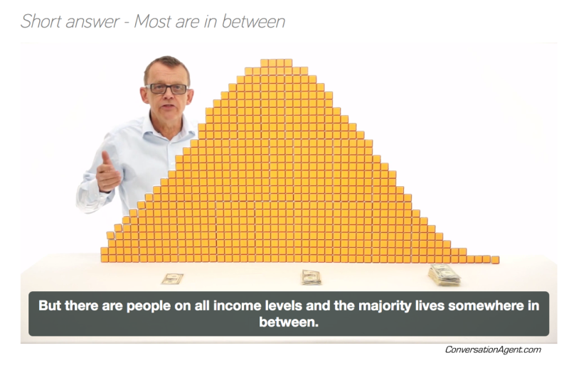 Gobal Bell Curve of income