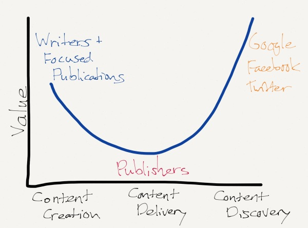 Smiling Curve of Publishers