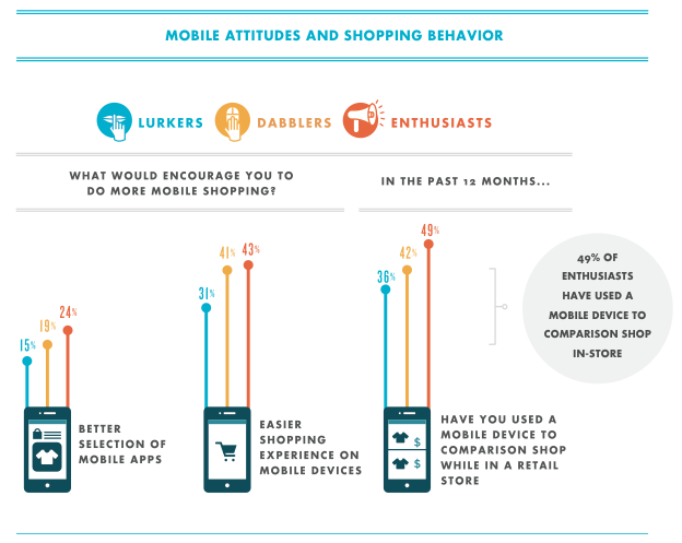 Mobile Attitudes