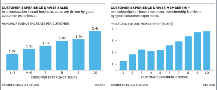 Good Customer Experience Drives Sales
