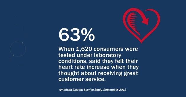 Customer Service Love