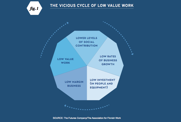 Vicious Cycle of low value work