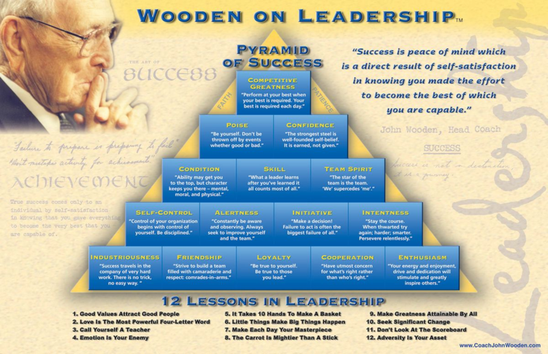 John Wooden on Leadership