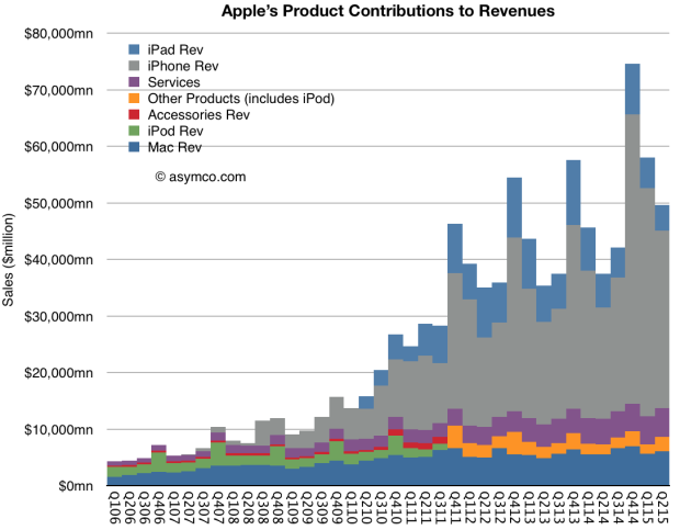 Apple product contributions Asymco