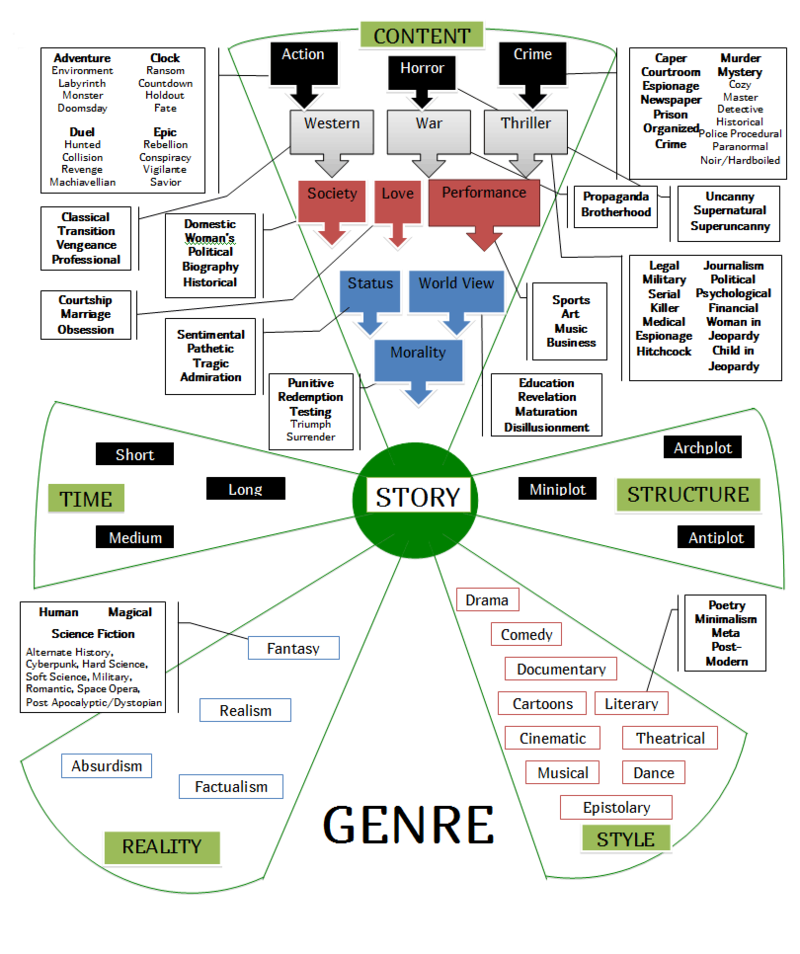 Shawn Coyne genre-infographic