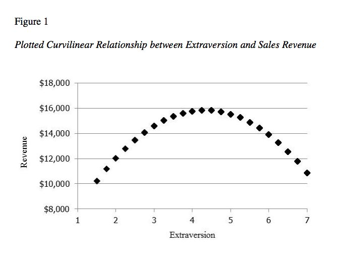 Being-extremely-extraverted-can-be-a-flaw-ambiverts--in-between-extraverts-and-introverts--end-up-selling-the-most