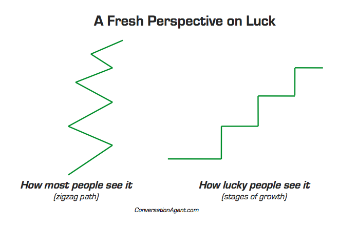 A fresh  perspective on luck