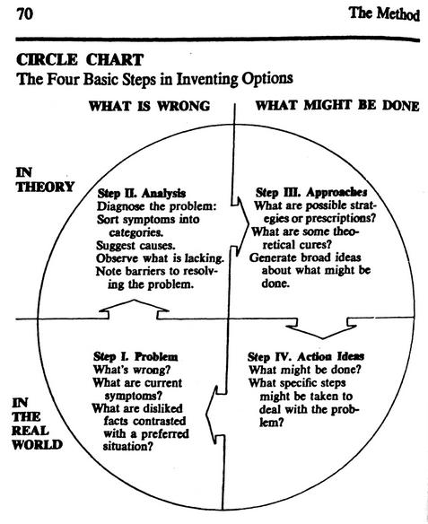 The Circle Chart