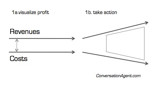Visualize profit take action