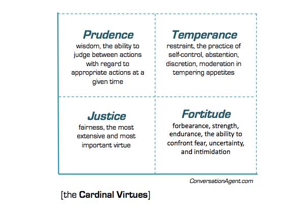 cardinal virtues examples