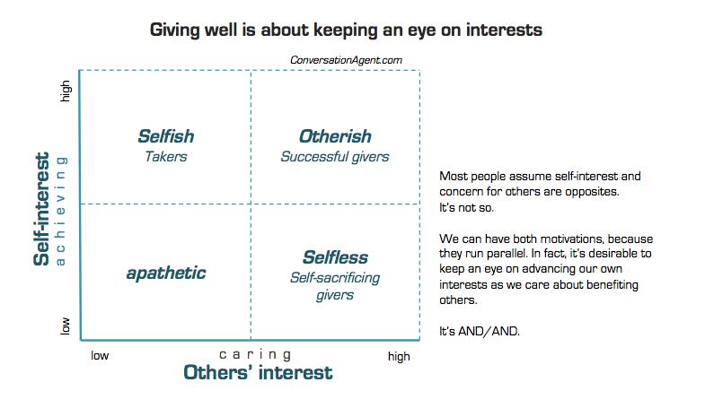 Giving well is about keeping an eye on interests