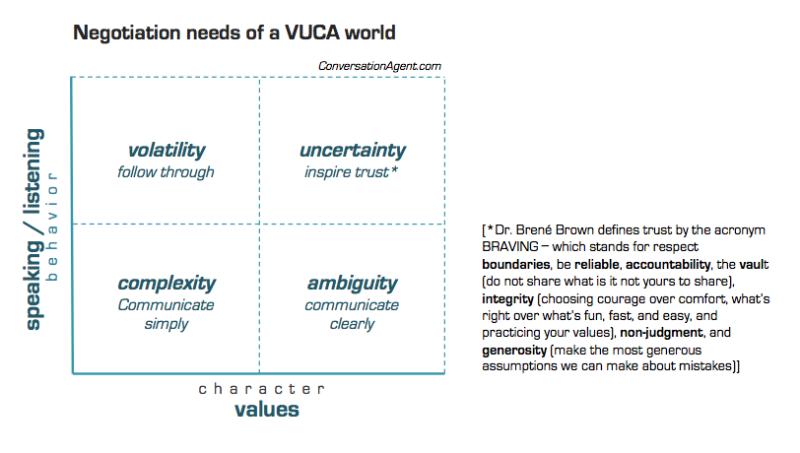 Negotiation Needs of a VUCA world